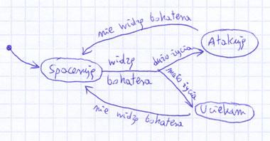 Projektowanie - efekt fazy projektowania - diagram przejść stanów (2)